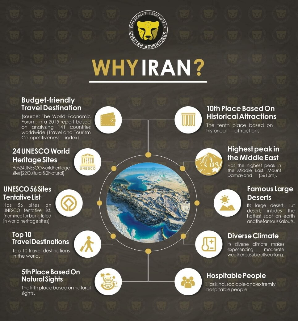 Cheetah Infographic why travel to iran highlights visit iran safe - Copy